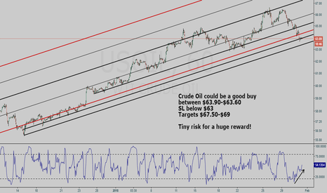 USOIL: Crude Oil buy setup - Lunar Eclipse special trade!