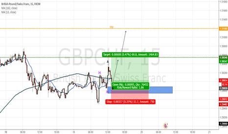 GBPCHF: ABC Pattern
