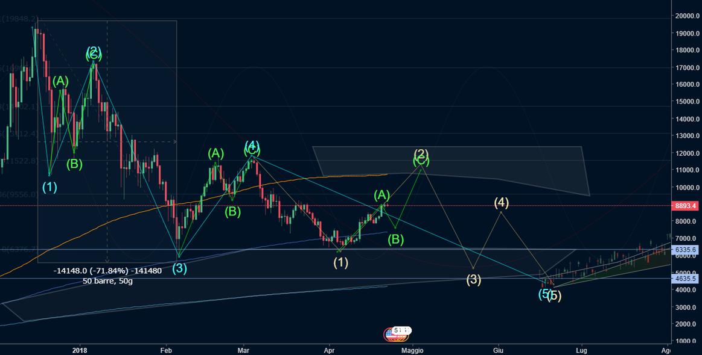 Bitcoin, analisi dettagliata. breve-medio-lungo periodo.