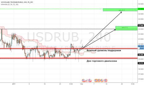 USDRUB: Рубль( пора слабеть)