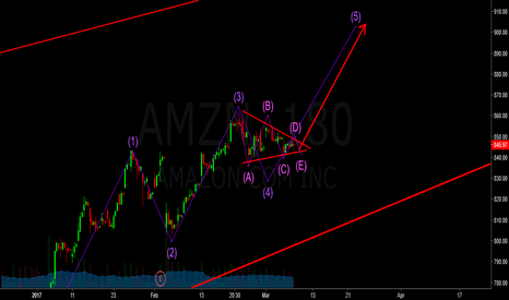 AMZN: amzn - classic elliot wave triangle