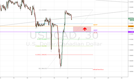 USDCAD: USD/CAD,30