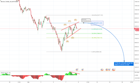 BTCUSD: Comming new low BTC !!!