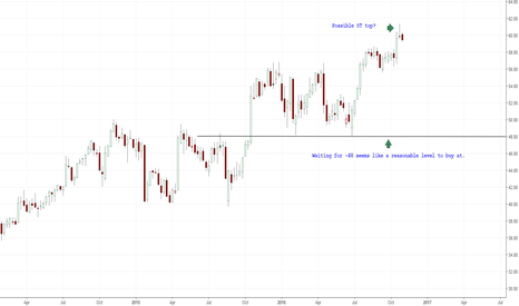 MSFT: Short term top for Microsoft?
