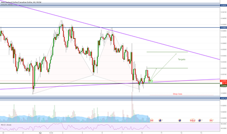 NZDCAD: NZDCAD - Long opportunity, gartley and 2618 in the background