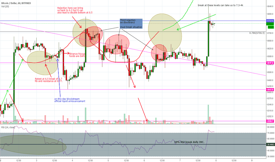 BTCUSD: A little later than expected
