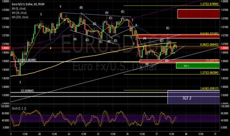 EURUSD: eurusd short 100+ pip target