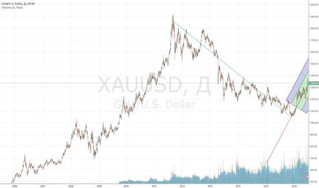 XAUUSD: Золото, тенденция на рост