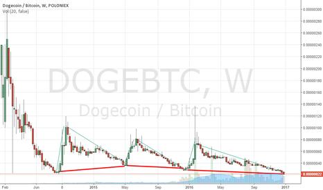 DOGEBTC: DOGE Pattern