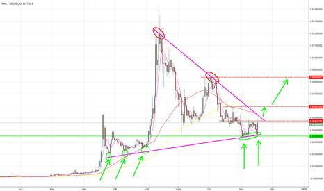 NEOBTC: Triangle à suivre