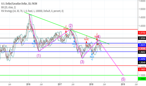 USDCAD: USDCAD 1D