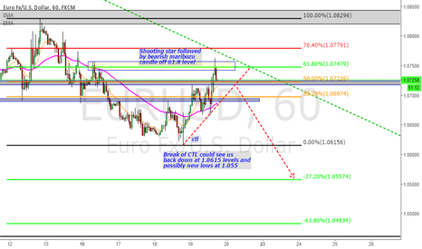 EURUSD: EUR/USD BEARISH CONTINUATION?