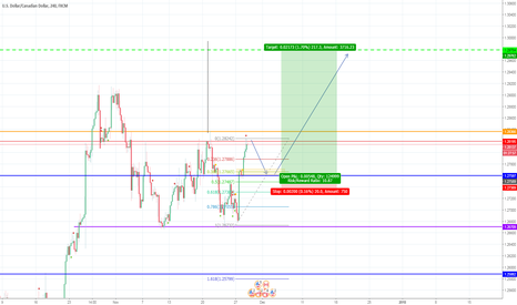 USDCAD: usdcad possible long
