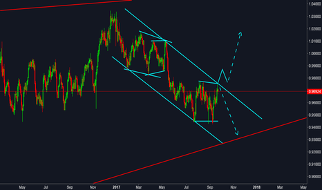USDCHF: this is a good position to sell!