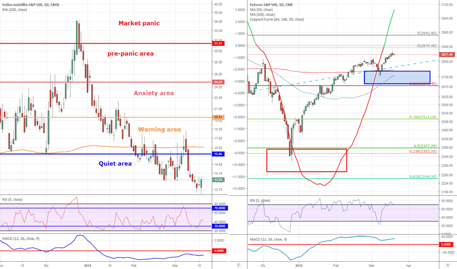 db24948c49 VIX grafici e quotazioni indice — TradingView