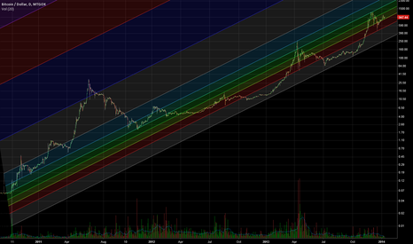 BTCUSD: Long Term MTGOX BTC Fib Channel