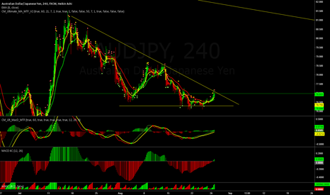AUDJPY: bullish setup at the moment if break out