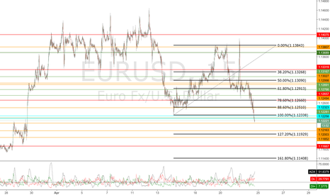 EURUSD: short at 1.12246