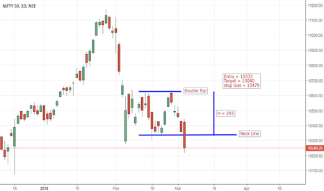 NIFTY: Nifty Double Top