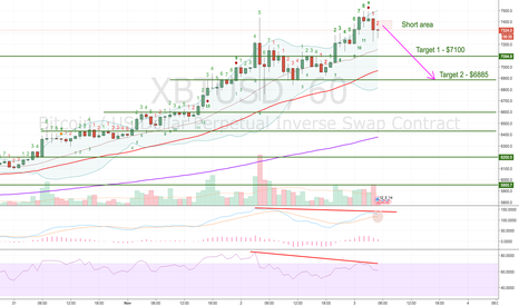 XBTUSD: Correction on a bearish divergence - XBTUSD (1H chart)