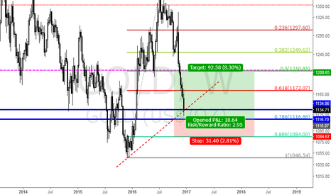 GOLD: GOLD BUY LONGTERM