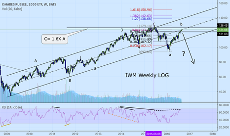 IWM: IWM.   Would not be surprised to see a reversal here