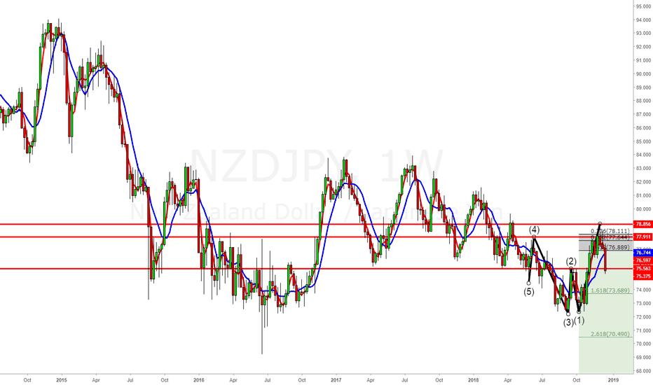 NZDJPY: short