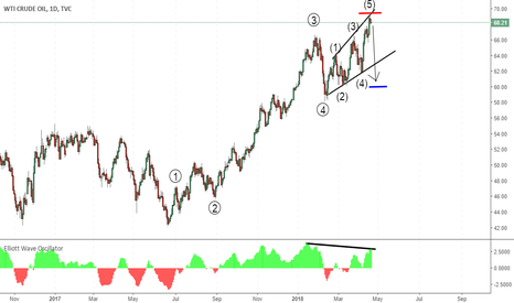 USOIL: USoil in wave 5, Short