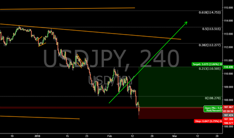 USDJPY: opened USDJPY buy position