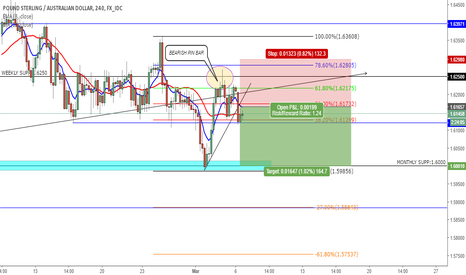 GBPAUD: short potential