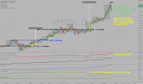 "AMZN: $AMZN - Amazon is ""OUT OF RALLY TIME"" using Time@Mode"