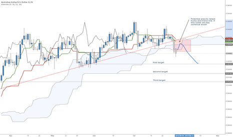 AUDUSD: AUD/USD to Continue Short?