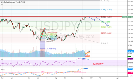 USDJPY: USDJPY Short from 115,8-116,2