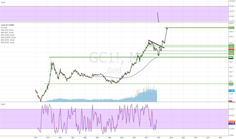 GC1!: buy limits at 1050ish and 900ish