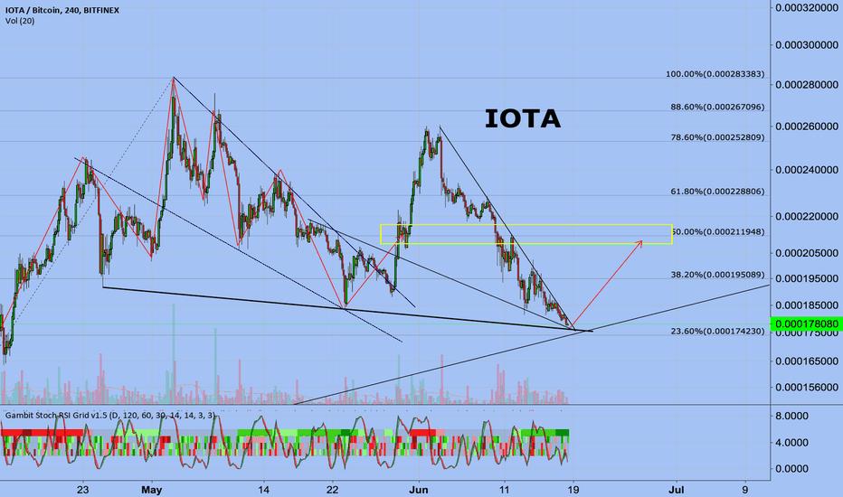 IOTBTC: IOTA