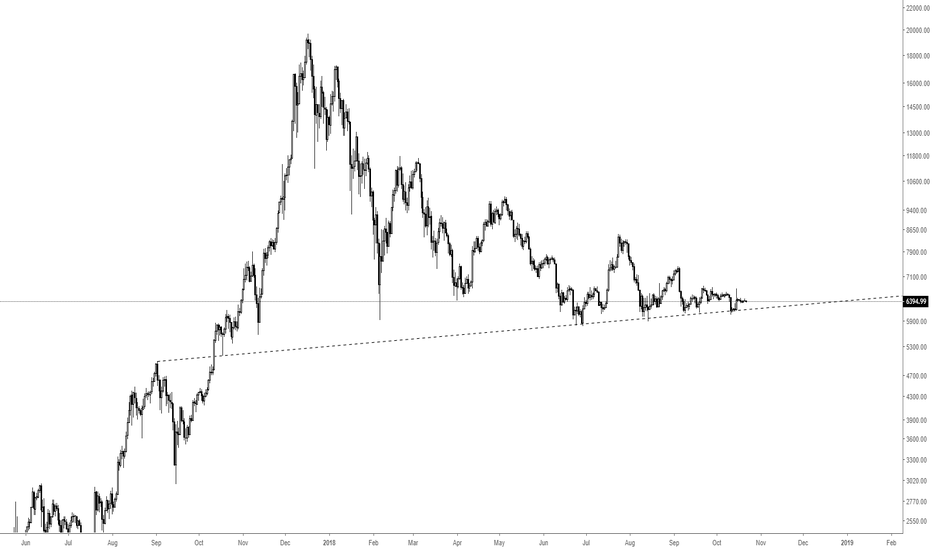 BTCUSD: Bitcoin - One line to rule them all