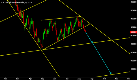 USDCAD: USDCAD seems like this to me!