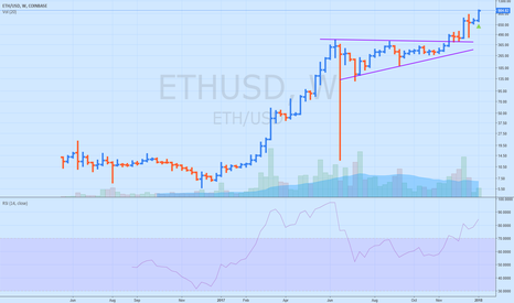 ETHUSD: ETC On track