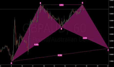 GBPAUD: Going back to 1.61