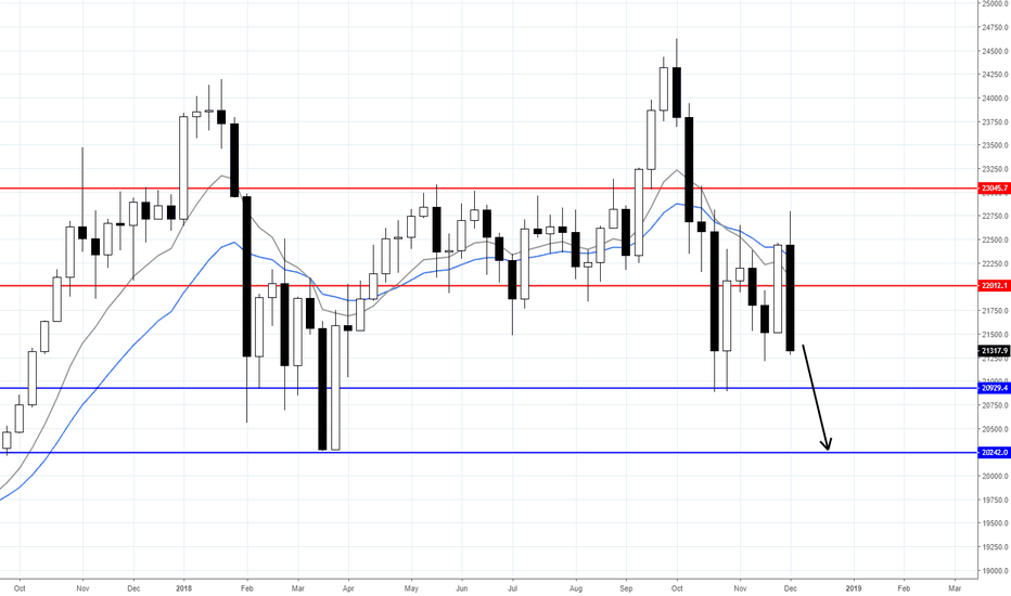 JP225USD: NIKKEI DOWNSIDE CONTINUATION LIKELY
