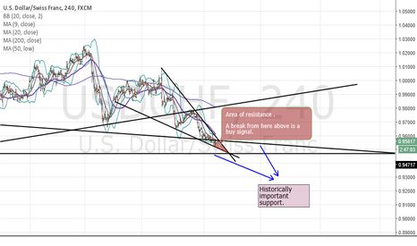 USDCHF: Get ready for the break upward. It's coming ready or not.