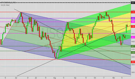 USOIL: The prospects of oil