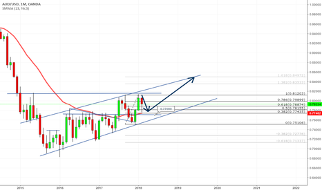 AUDUSD: Price Action | Support and Resistance | 13SMA | Long Term | 001