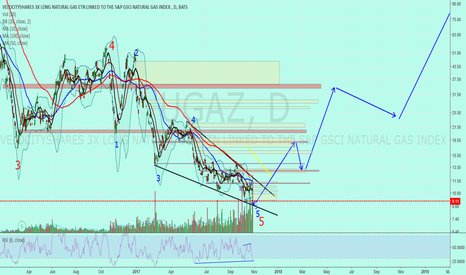 "UGAZ: Ugaz (natural gas) ""short medium and long term"""