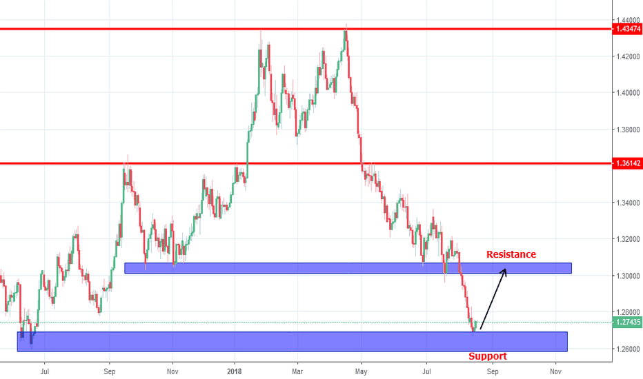 GBPUSD: GBPUSD going up from strong support zone