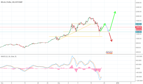 BTCUSD: BTC/USD in head and shoulder pattern