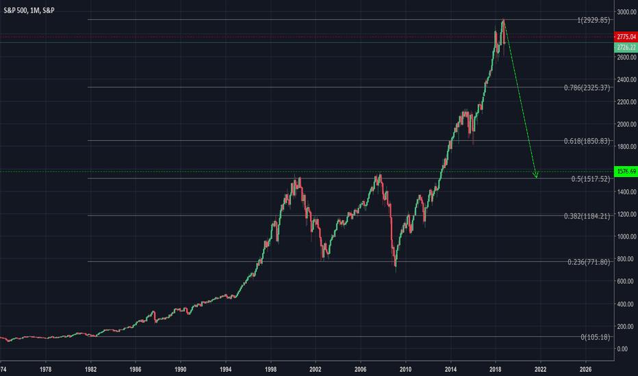 SPX: S&P500 -50%