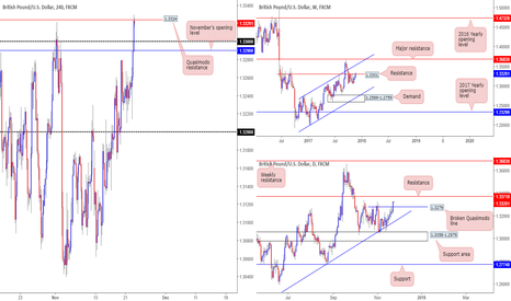 GBPUSD: October's opening level at 1.3367 – worth a short?