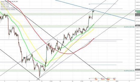 XAUUSD: XAU/USD tests dominant channel down