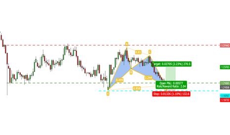 "GBPUSD: GBPUSD: Long-term strategy with a BULLISH BAT on ""D1"" chart!"